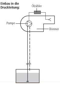 Two-pipe system One-pipe system Installation in the pressure line: Installation options for the oil meters HZ 5 DR and HZ 6 DR