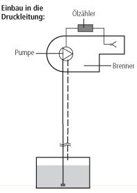 Zweirohrsystem Einrohrsystem Einbau in die Druckleitung: Installationsmöglichkeiten der Ölzähler HZ 5 DR, sowie HZ 6 DR