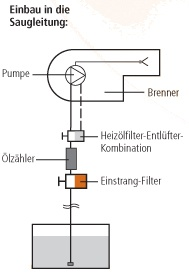 Einrohrsystem - Einbau in die Saugleitung: Installationsmöglichkeiten der Ölzähler HZ 5 DR, sowie HZ 6 DR