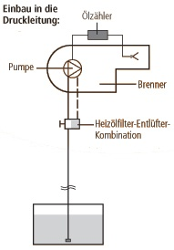 Single pipe system - Installation in the pressure line: Installation options for the oil meters HZ 5 DR and HZ 6 DR
