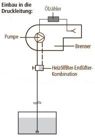 Einrohrsystem - Einbau in die Druckleitung: Installationsmöglichkeiten der Ölzähler HZ 5 DR, sowie HZ 6 DR