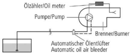 Einrohrsystem – Einbau in Druckleitung