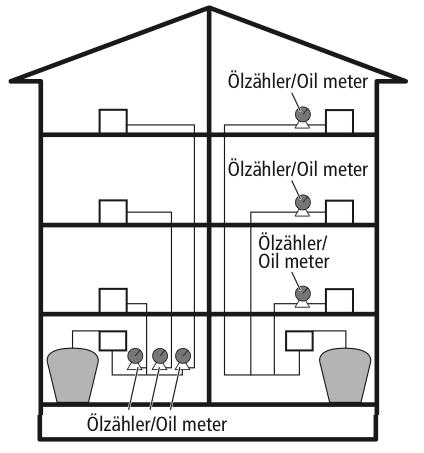 ZÖV (Zentrale Ölversorgung)
