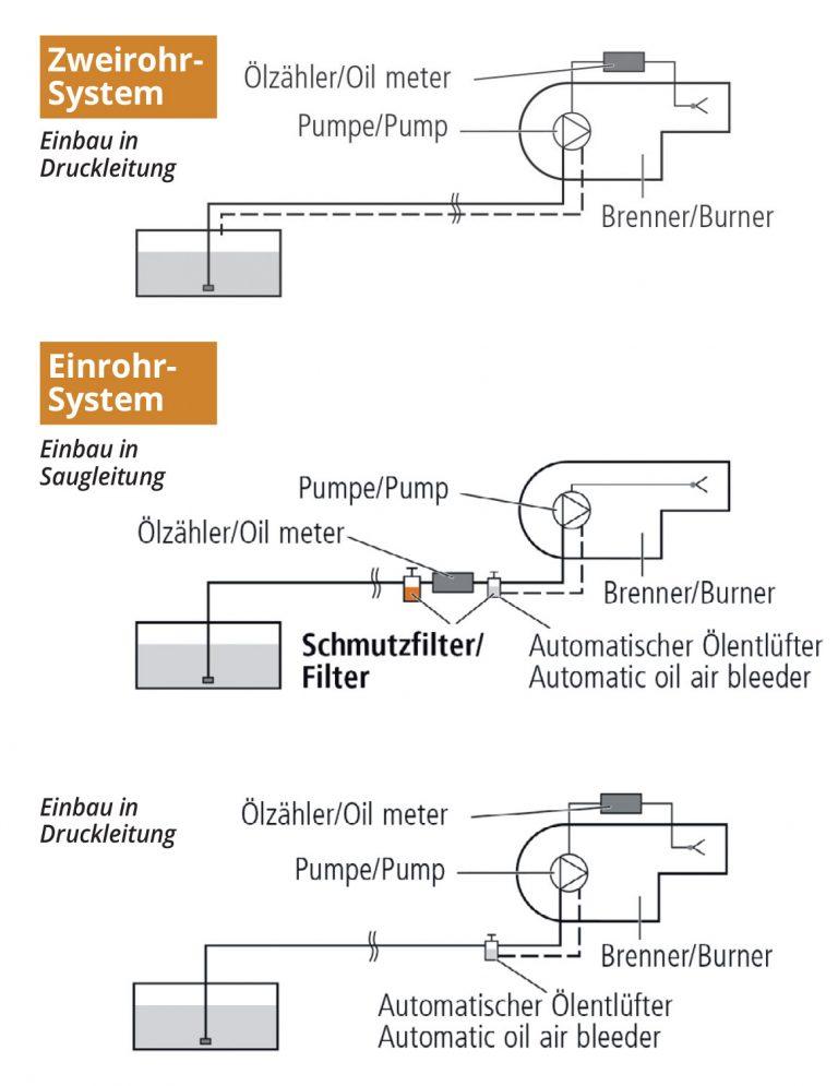 Ölzähler HZ 5D Installationsmöglichkeiten Zubehör: