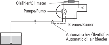 Installation dans la conduite de pression