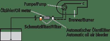 Installation d'un système monotube dans la conduite d'aspiration